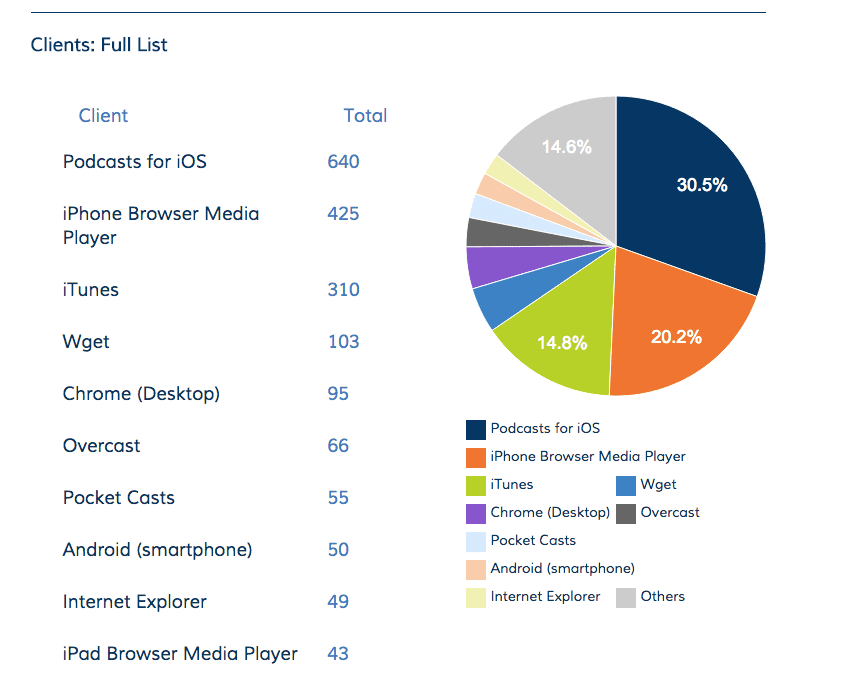 client stats