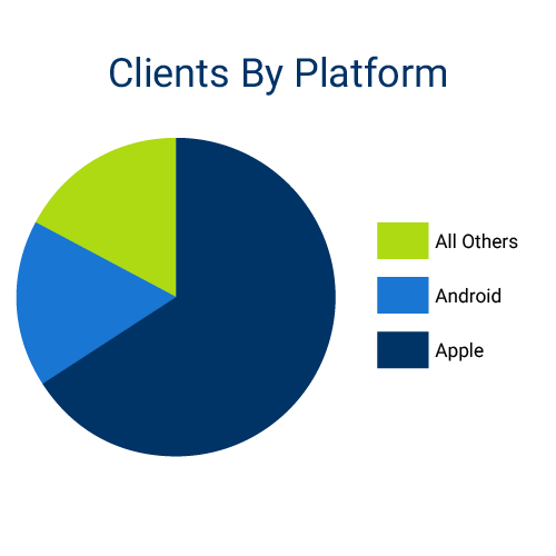 April 16 Stats Blog Post _Client By Platform-2