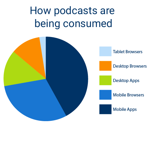 April 16 Stats Blog Post _Podcast Consumption